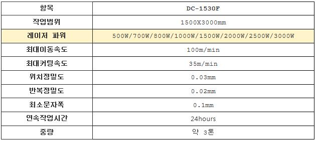 동일레이저테크놀로지 파이버 레이저절단기 DC-1530F 1