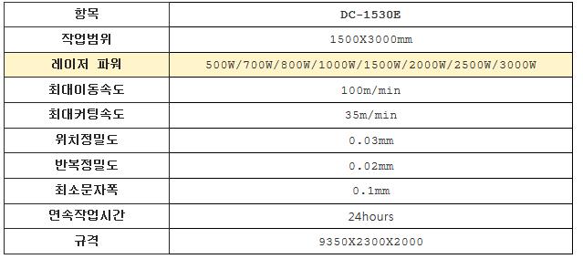 동일레이저테크놀로지 파이버 레이저절단기 DC-1530E 1