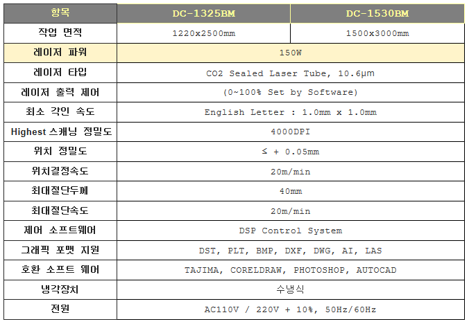 동일레이저테크놀로지 CO2 레이저 절단기 DC-1325BM 1