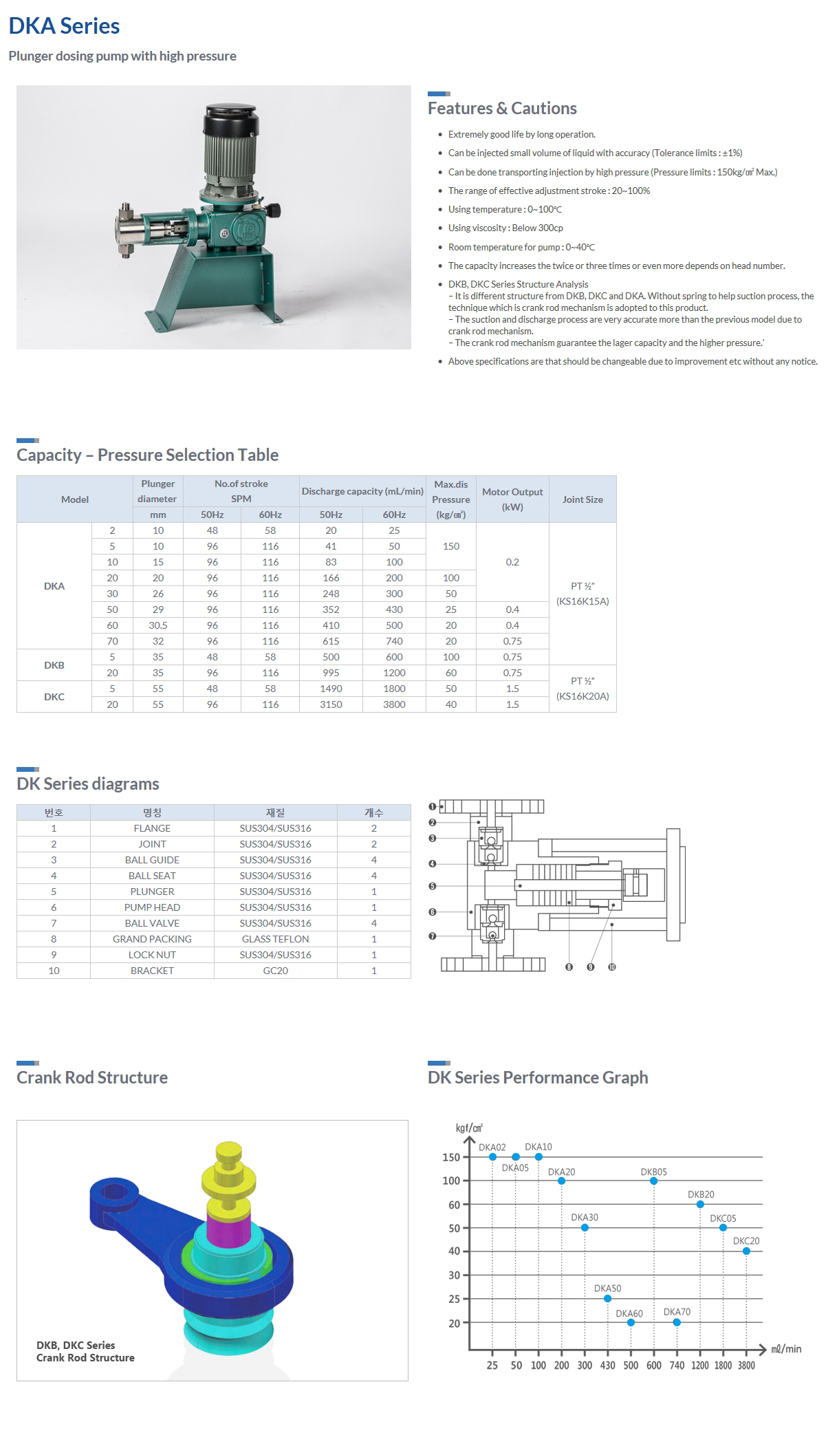 DONG-IL MT Plunger dosing pump with high pressure DKA Series