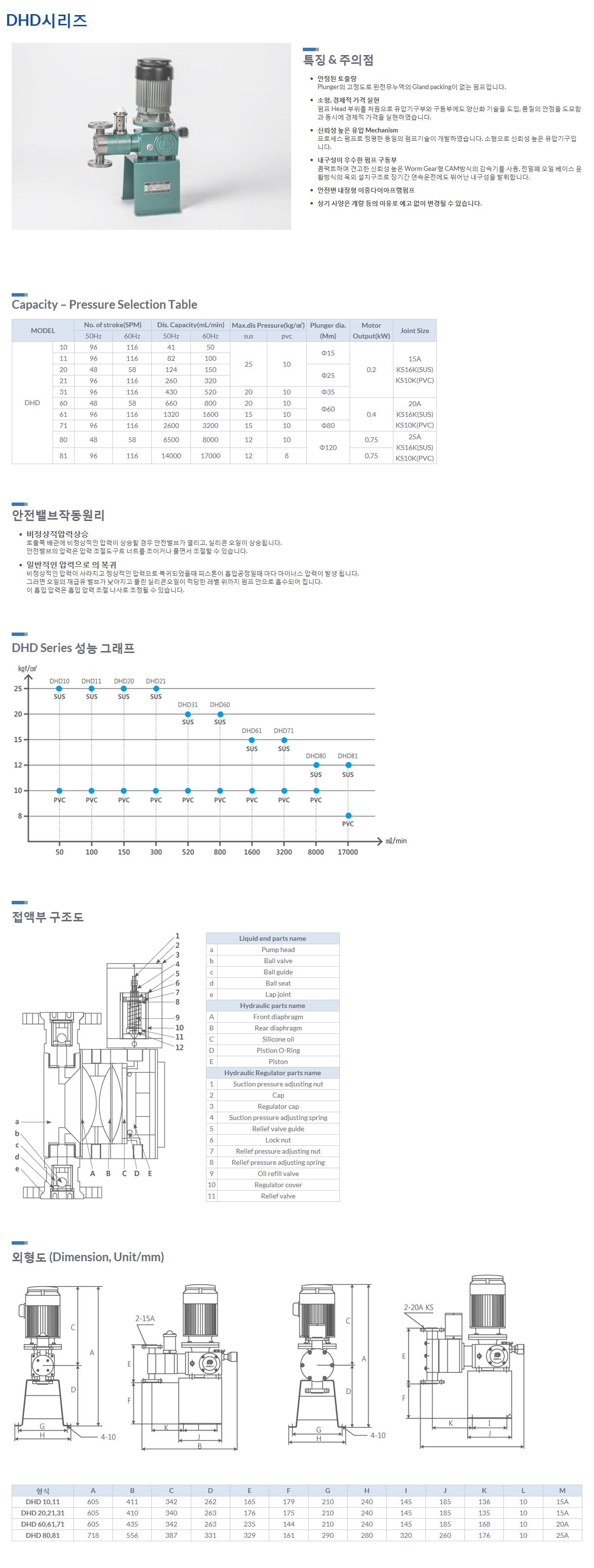 동일엠티(주) Hydraulic Double Diaphragm type Dosing Pumps DHD series 1