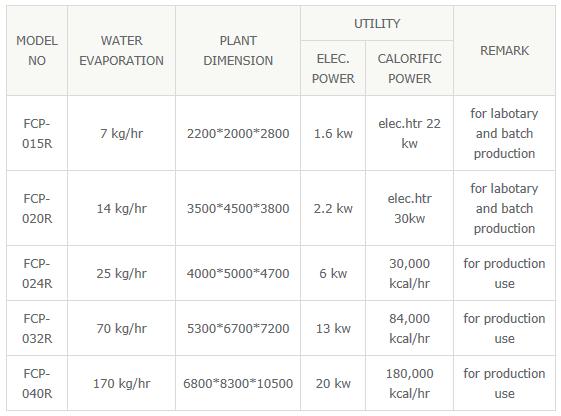 DONGJIN SPRAY DRYER Spray Dryer for Organic/Inorganic Chemicals FCP-Series 2