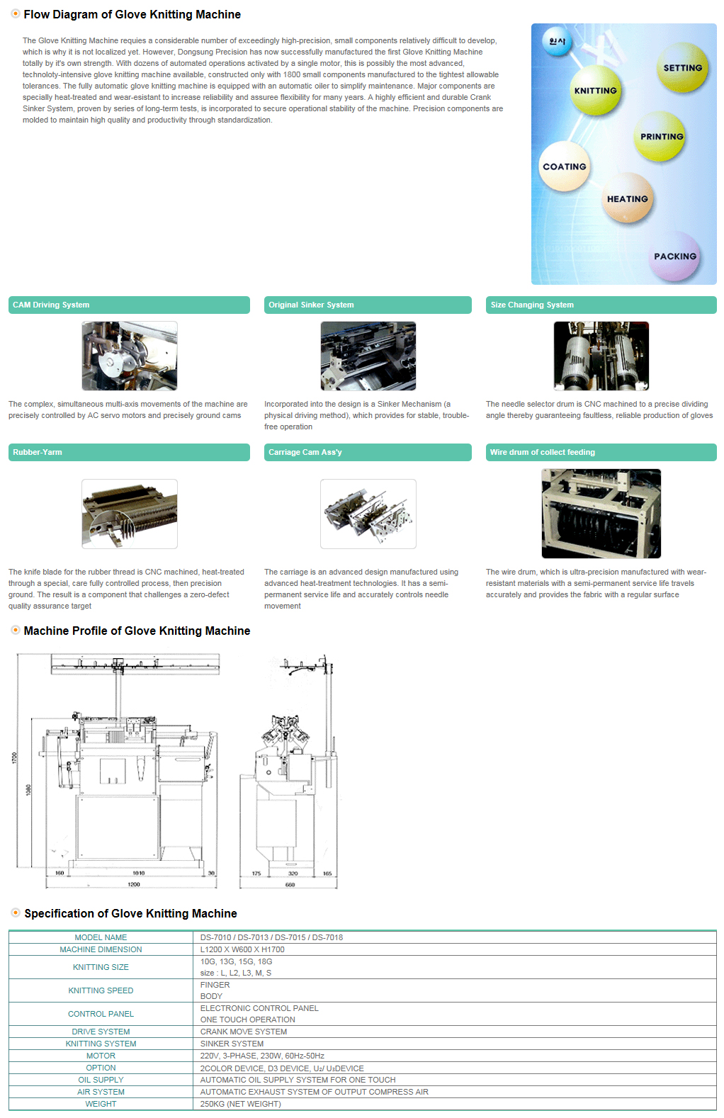 DONGSUNG Fully Automatic Seamless Glove Knitting Machine DS Series