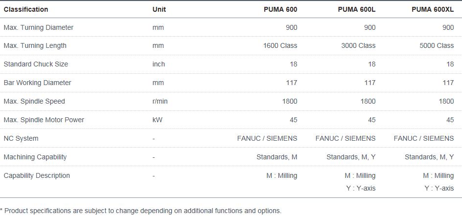 Doosan Machine Tools Horizontal High-performance PUMA 600, 600L, 600XL