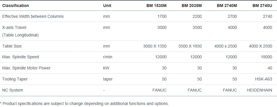 Doosan Machine Tools  BM 1530M, 2035M, 2740M, 2740U