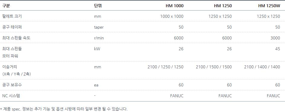 두산공작기계 수평형 고강성 HM 1000, 1250, 1250W 1