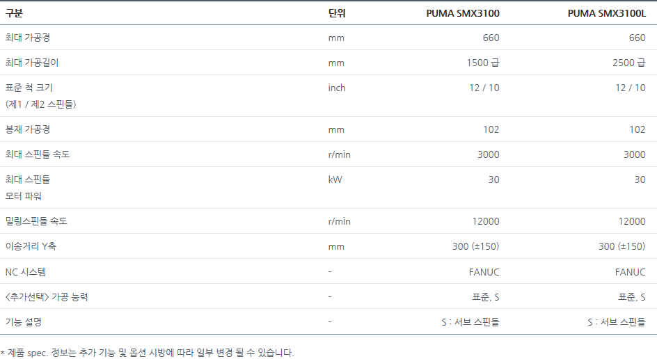 두산공작기계 멀티 태스킹 PUMA SMX3100, 3100L 1
