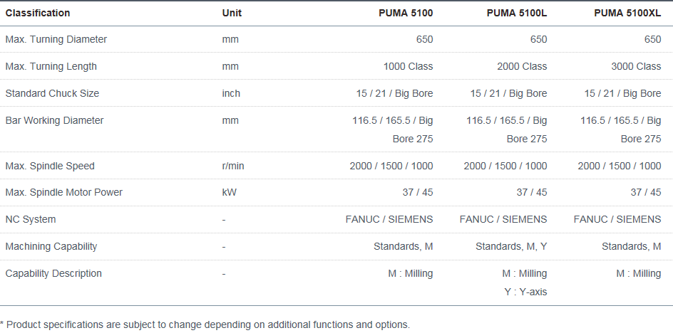 Doosan Machine Tools Horizontal High-performance PUMA 5100, 5100L, 5100XL