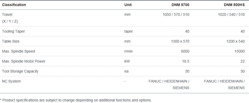 Doosan Machine Tools Vertical High Productivity & Heavy Duty DNM 5700, 500HS