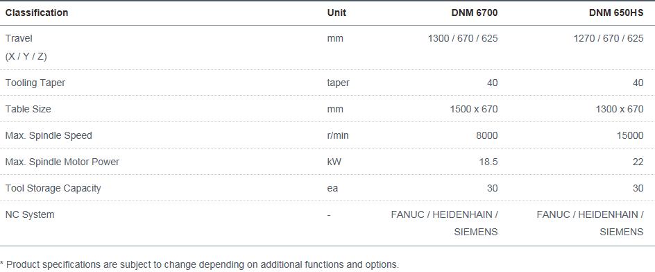 Doosan Machine Tools Vertical High Productivity & Heavy Duty DNM 6700, 650HS