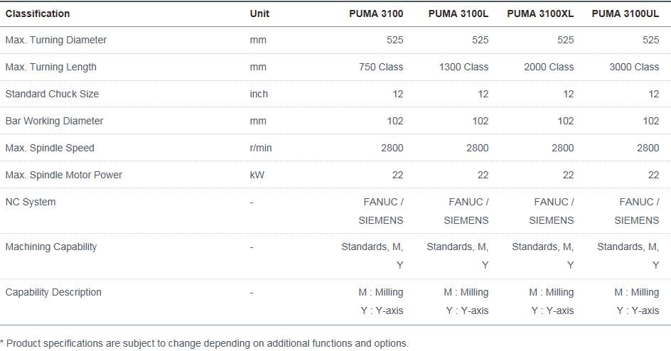 Doosan Machine Tools Horizontal High-performance PUMA 3100, 3100L, 3100XL, 3100UL