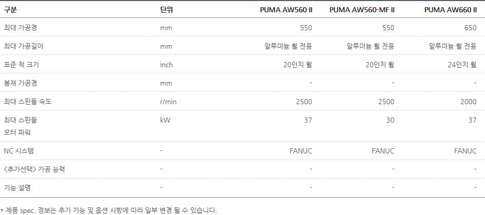 두산공작기계 알루미늄 휠 가공 PUMA AW560 II, AW560-MF II, AW660 II 1