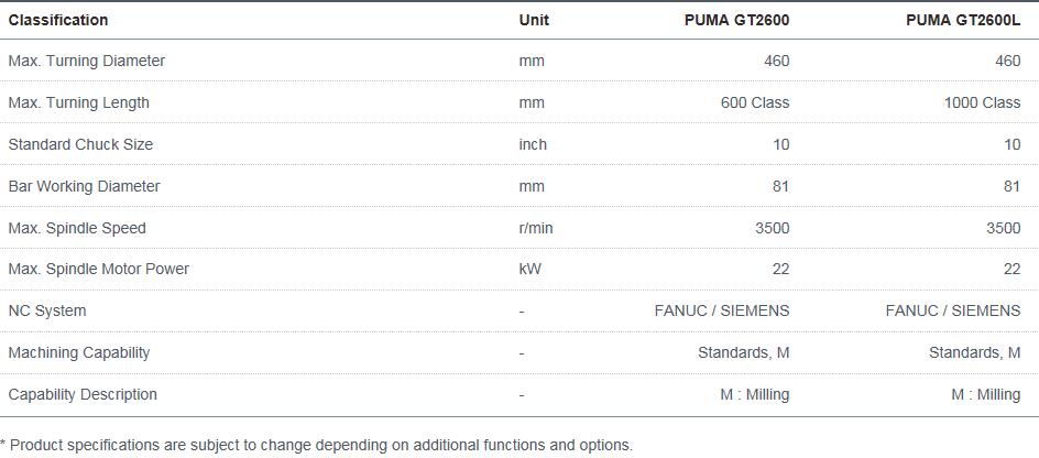 Doosan Machine Tools Horizontal High-performance PUMA GT2600, GT2600L