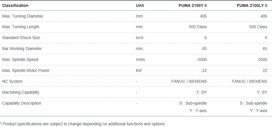 Doosan Machine Tools Horizontal High-performance PUMA 2100Y II, 2100LY II