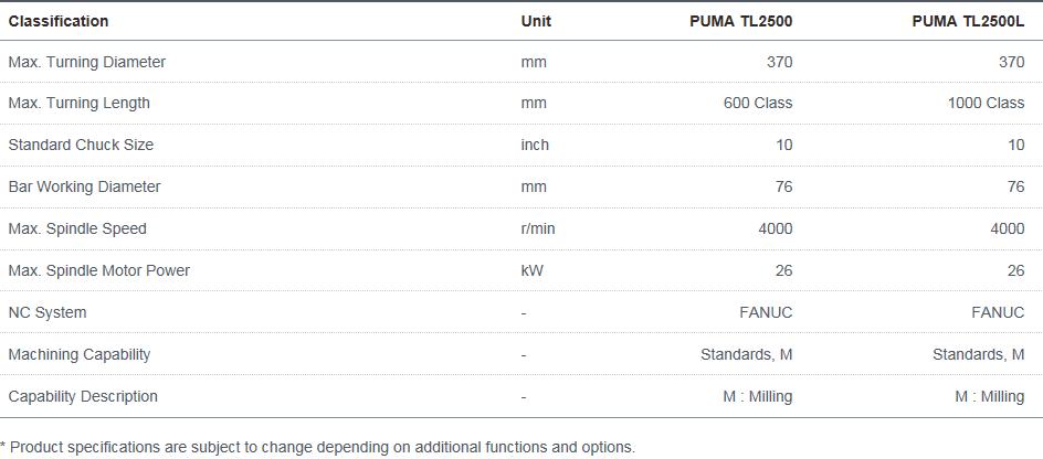 Doosan Machine Tools Horizontal Multi-axis PUMA TL2500, TL2500L