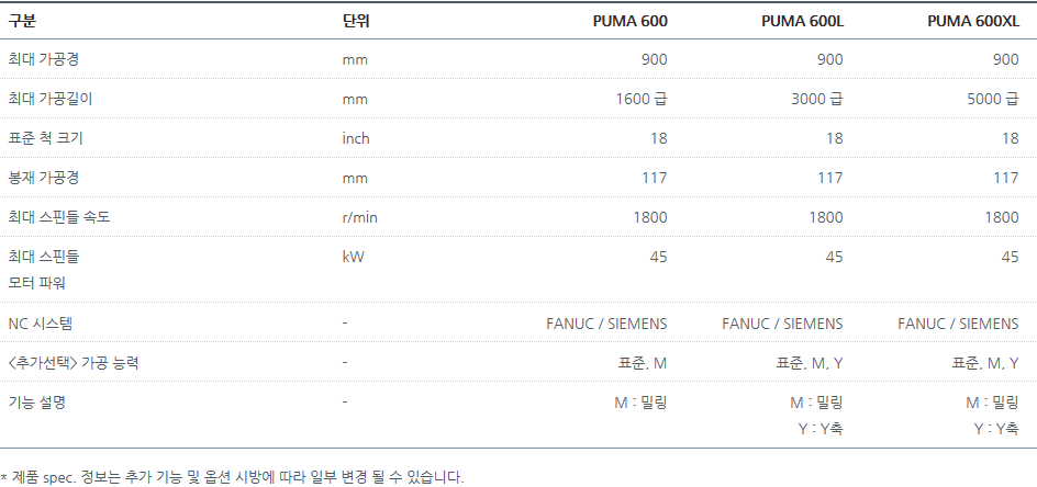 두산공작기계 수평형 고성능 PUMA 600, 600L, 600XL 1