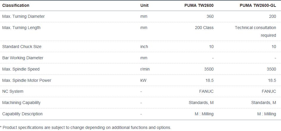 Doosan Machine Tools Horizontal Twin Spindle PUMA TW2600, TW2600-GL