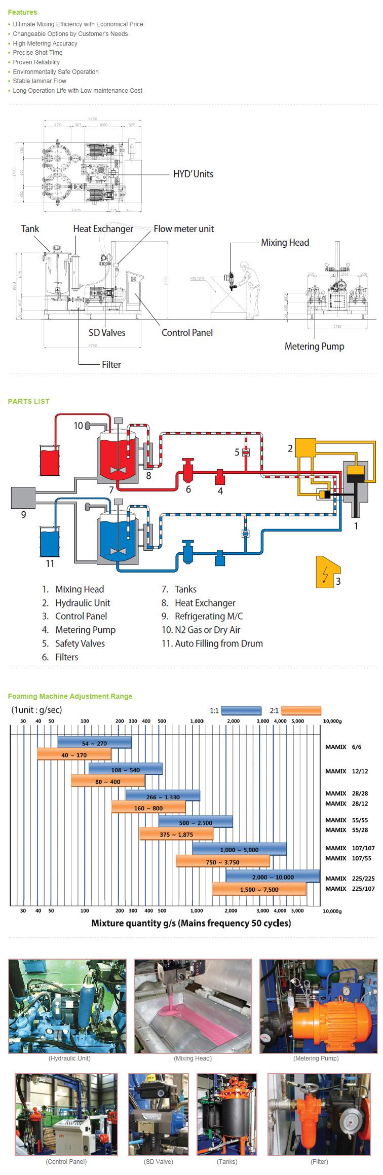 DUT KOREA High Pressure Foaming Machine