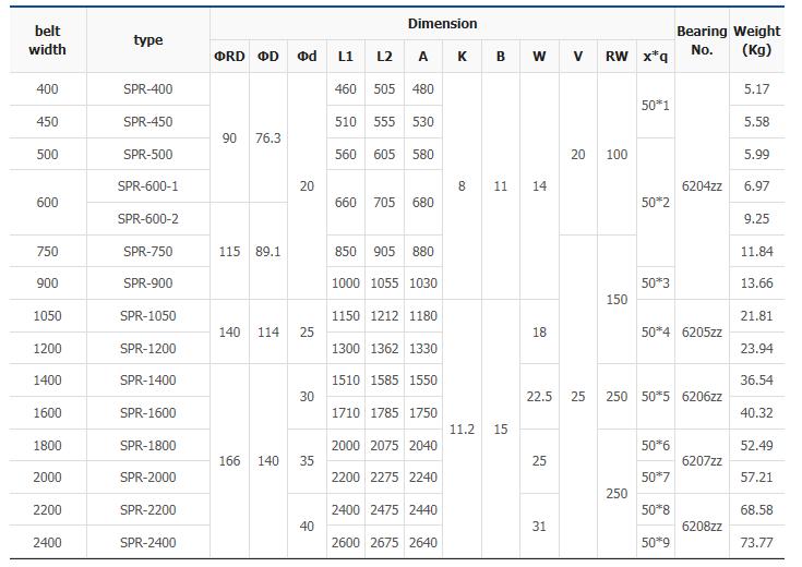 대양산업 러버디스크 리턴 롤러 (코딩형) SPR Series
