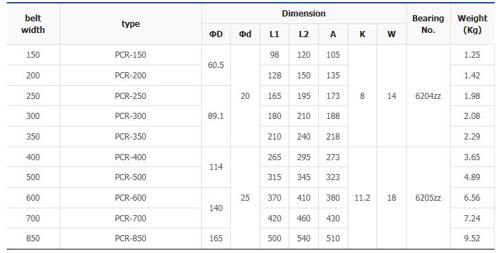 대양산업 파이프 컨베이어 롤러 PCR Series
