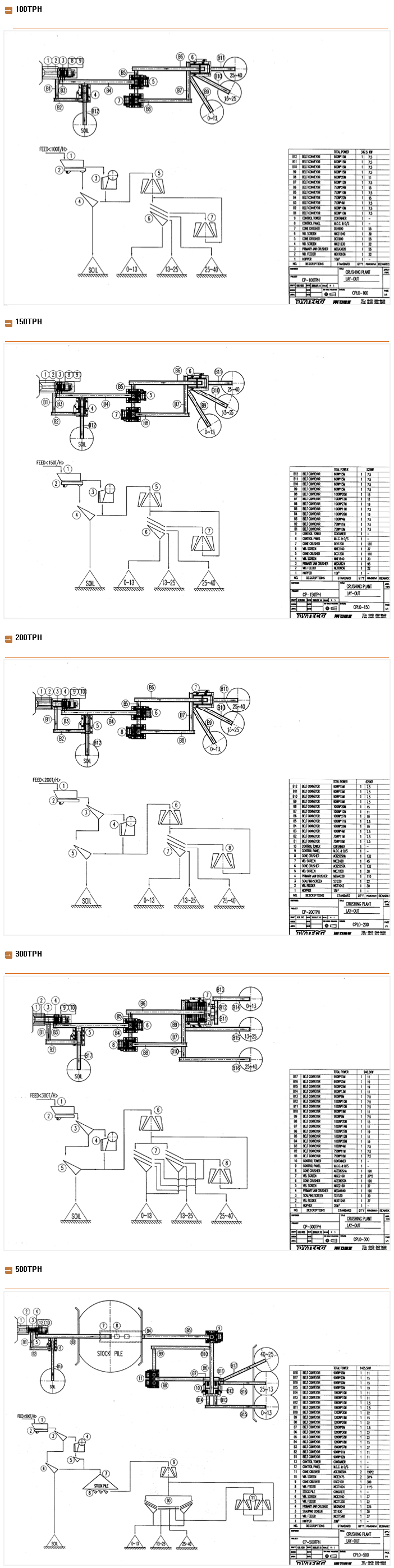 DYTECO Typical Layouts
