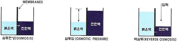 AQUAGOLD R/O Membrane System DTRO-Series