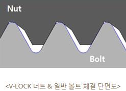(주)대광금속 V-LOCK 너트란?  3