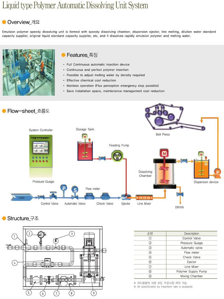 DONGIL CANVAS Liquid type polymer Automatic Dissolving Unit System