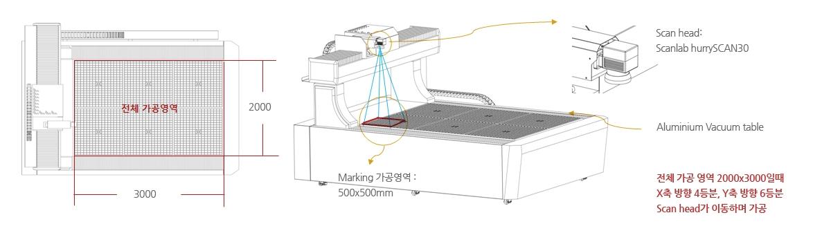 이레이저 대형 Panel Marking Machine
