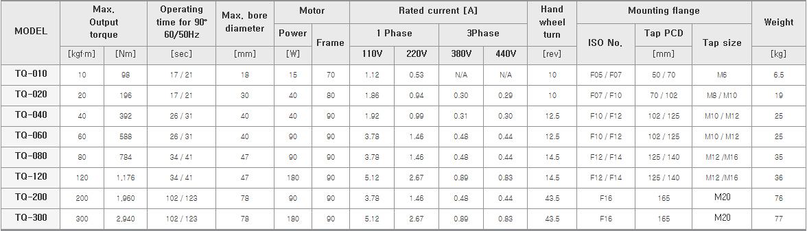ENERTORK Specification table