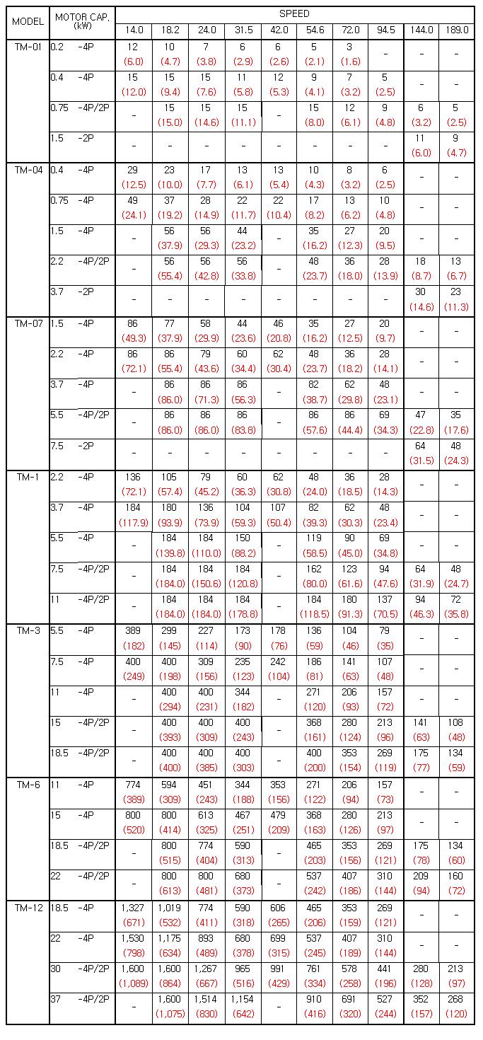 ENERTORK Torque table