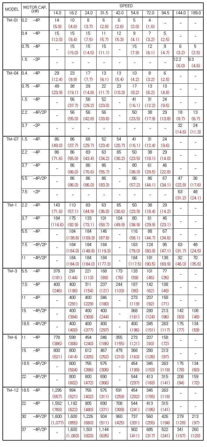 ENERTORK Torque table  1