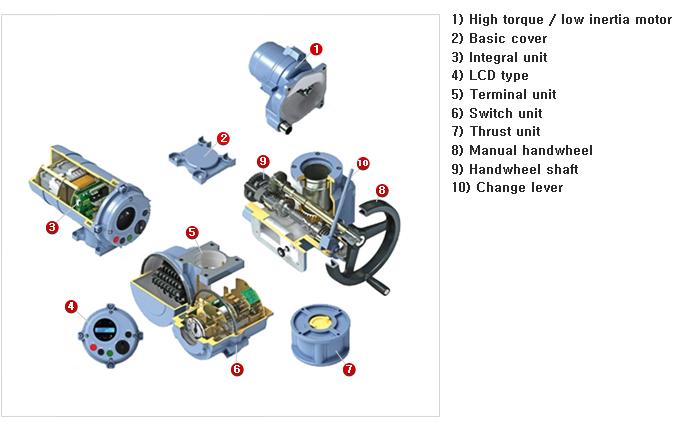 ENERTORK Multi-turn Actuator TM Series 6