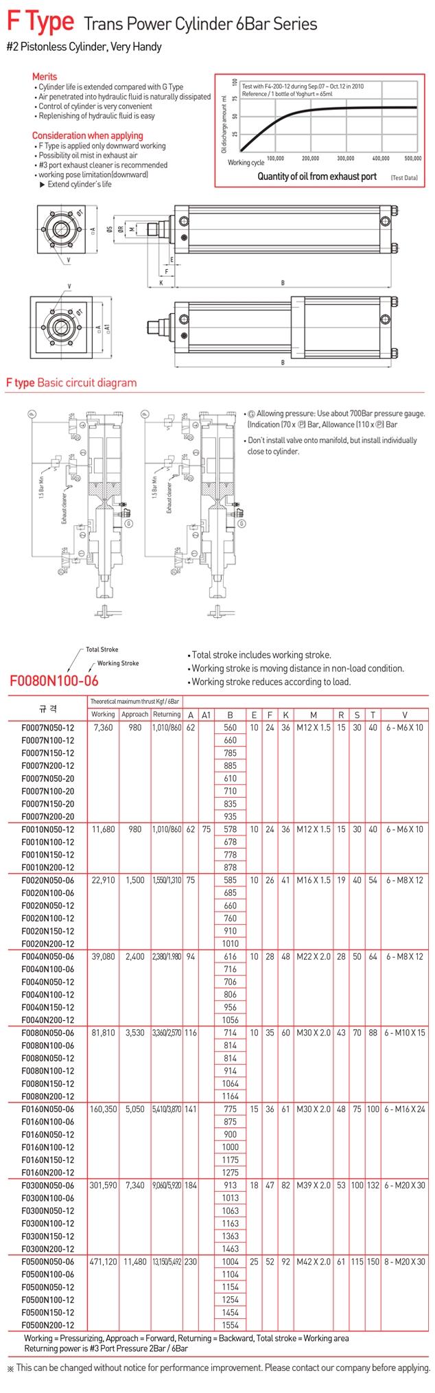 FEG TECH Trans Power Cylinder 6 Bar Series F Type