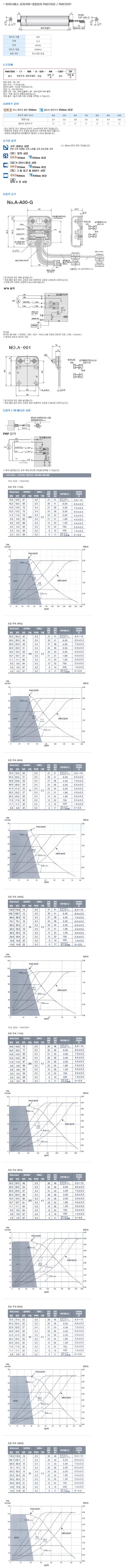 (주)은현산업 브러시레스 드라이버 내장모터 PM570XE