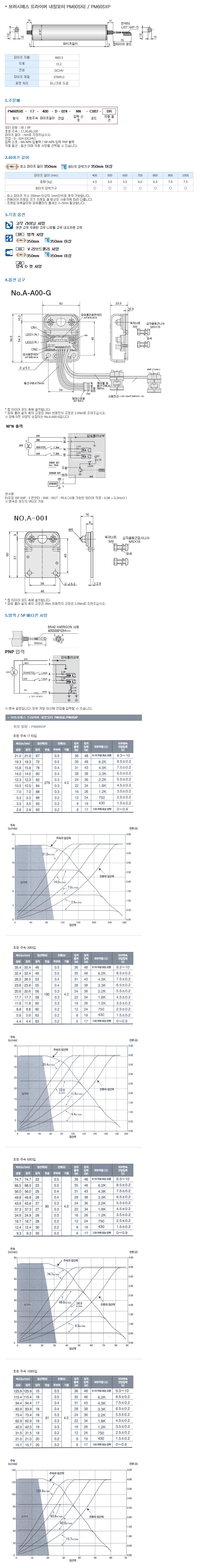 (주)은현산업 브러시레스 드라이버 내장모터 PM605XP