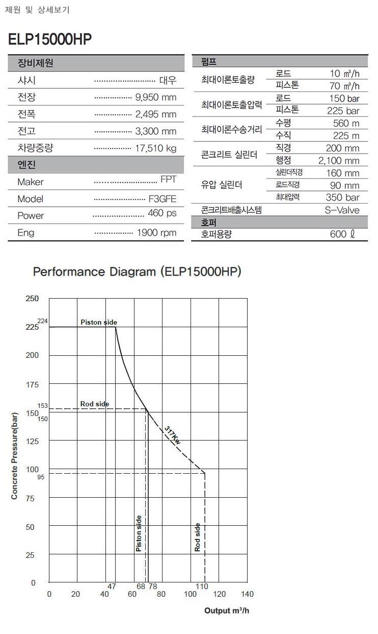 에버다임 라인 펌프 ELP15000HP