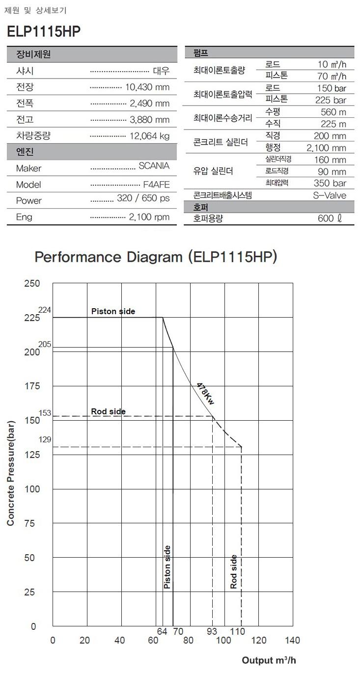에버다임 라인 펌프 ELP1115HP
