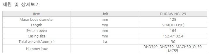 에버다임 DTH 함마용 확장비트 DURAWING129