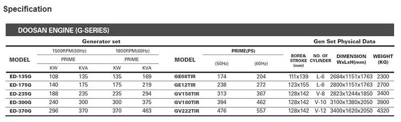 EVERDIGM DOOSAN Engine G-Series