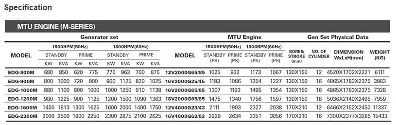 EVERDIGM MTU Engine M-series
