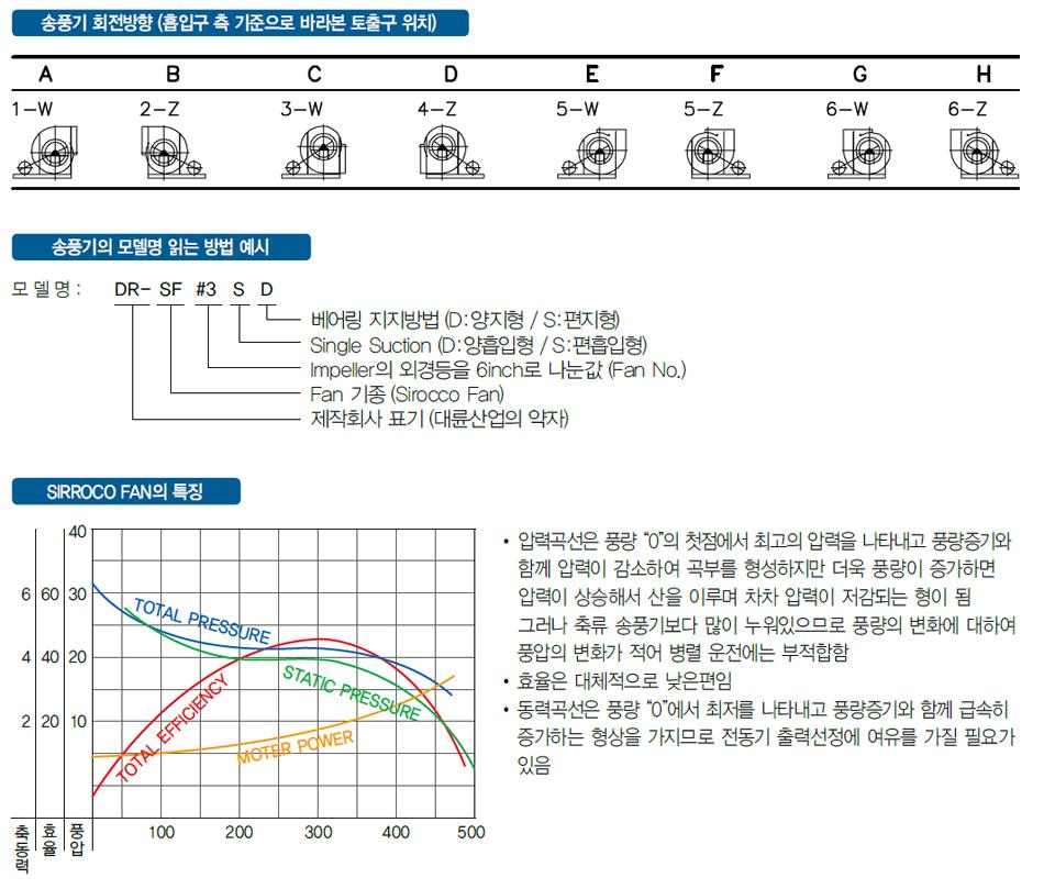 대륜산업 벨트 구동형 시로코팬 DR-SF Series
