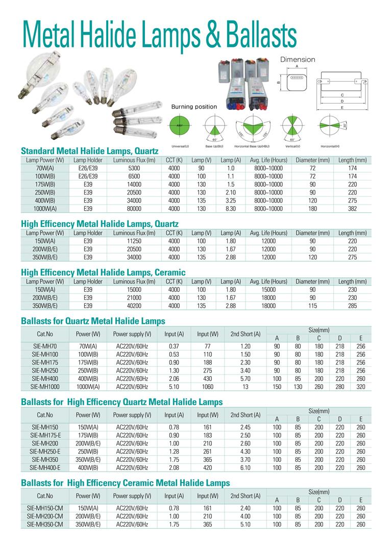 Samik Explosi Onproof Elxctric Metal Halide Lamps & Ballasts SIE-MH Series