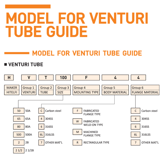 HITELFI Model for Venturi Tube Guide