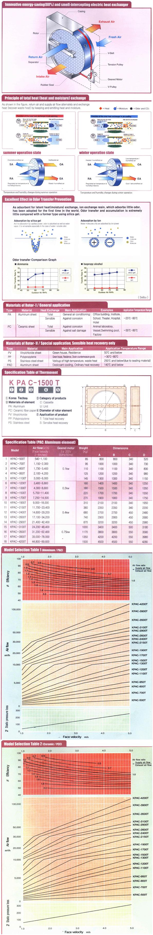 Korea Techno Thermovent KPAC-Series