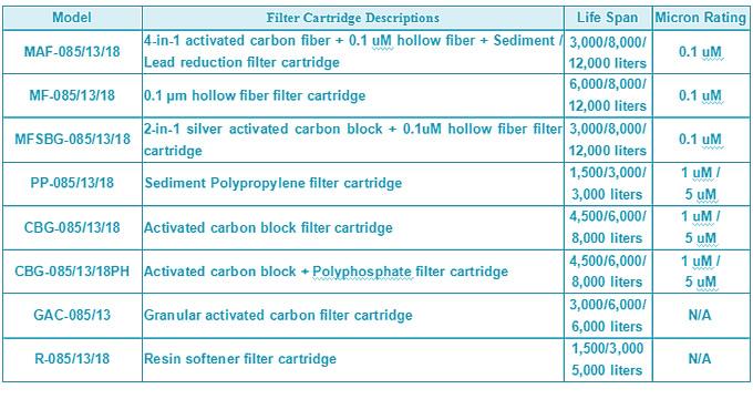 AQUAGOLD Quick Connect Filter Cartridges
