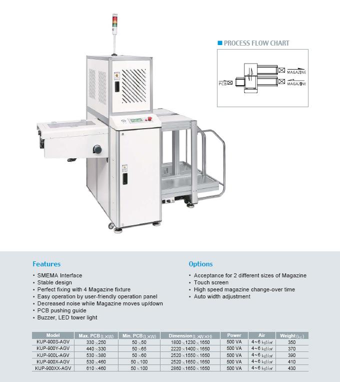 Kiheung FA Magazine Unloader (Ergonomic Type) KUP-AGV Series