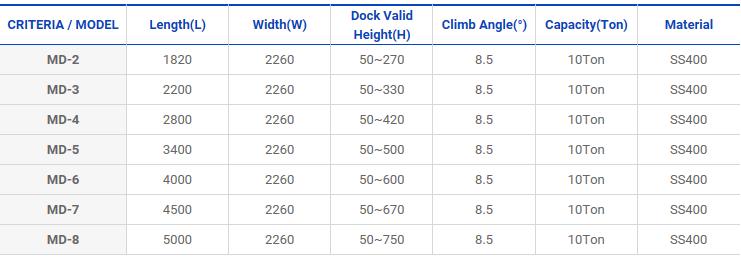 GENERAL DOCK Mobile Type Dock Board MD-Series 1