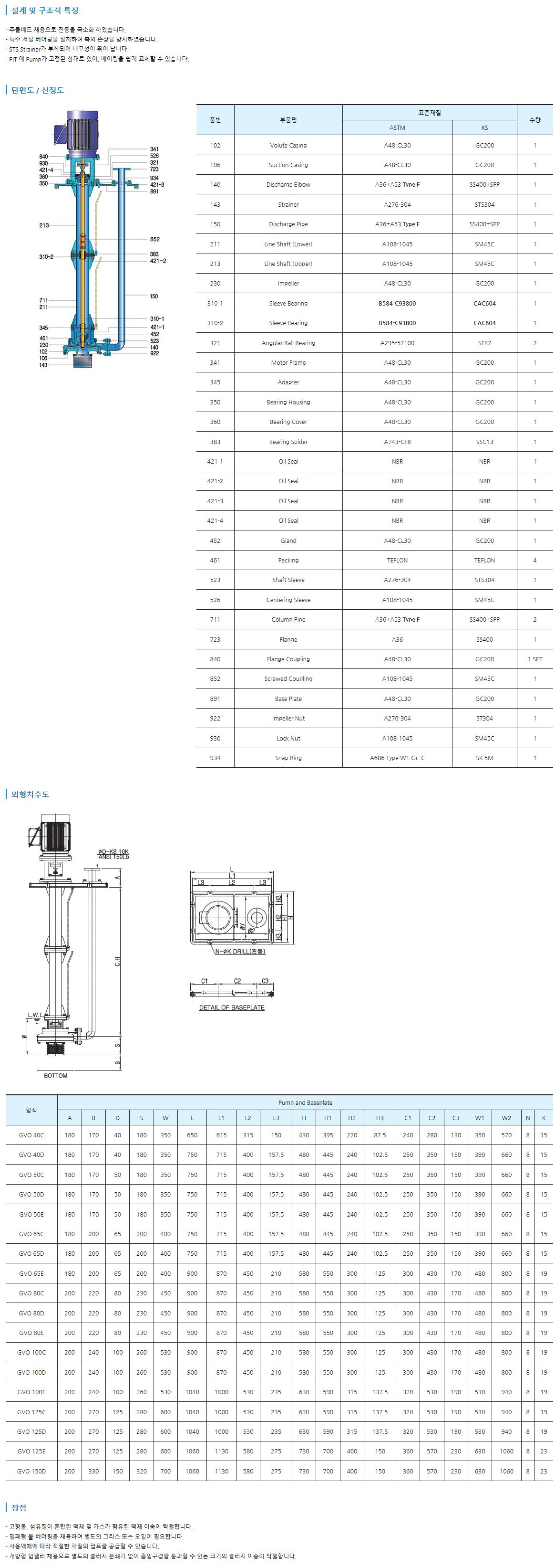 그린텍 입형 배수 펌프 GVO 1