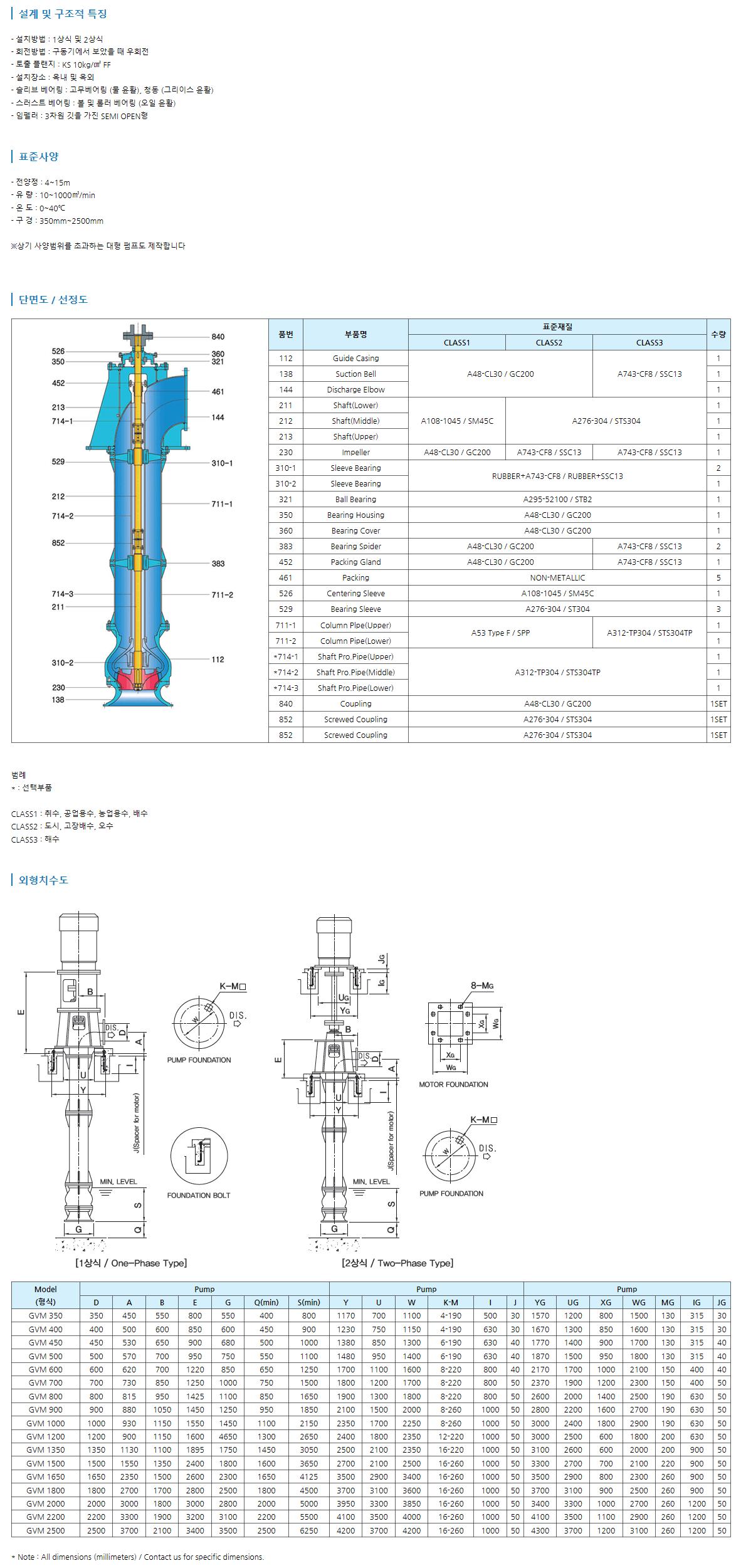 그린텍 입축 사류 펌프 GVM 1